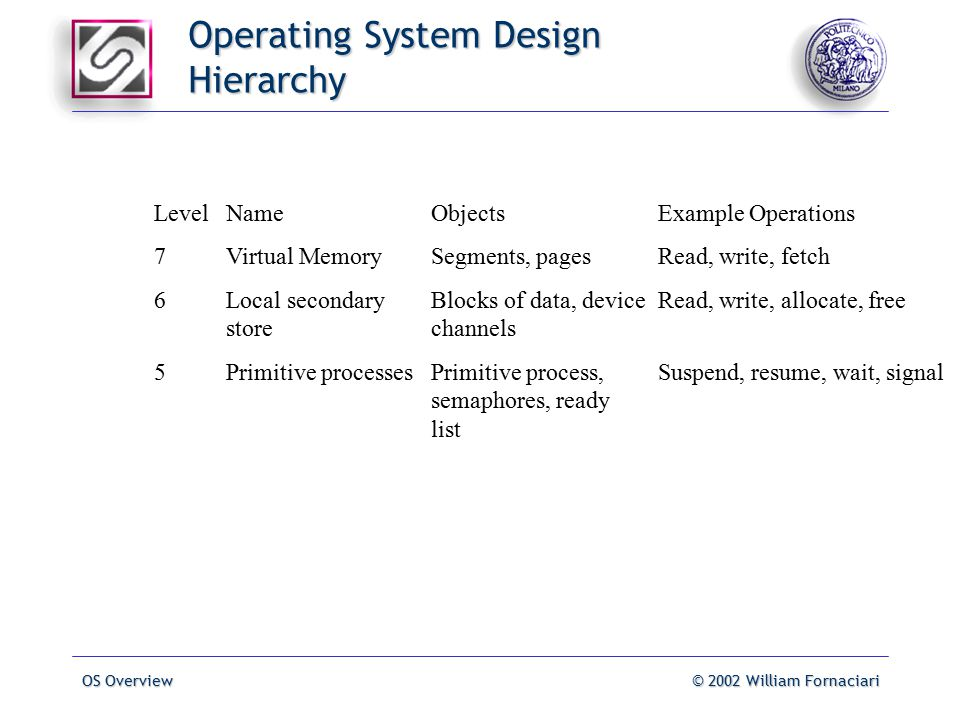 OS Overview© 2002 William Fornaciari Operating System Design Hierarchy LevelNameObjectsExample Operations 7Virtual MemorySegments, pagesRead, write, fetch 6Local secondaryBlocks of data, deviceRead, write, allocate, free storechannels 5Primitive processesPrimitive process,Suspend, resume, wait, signal semaphores, ready list