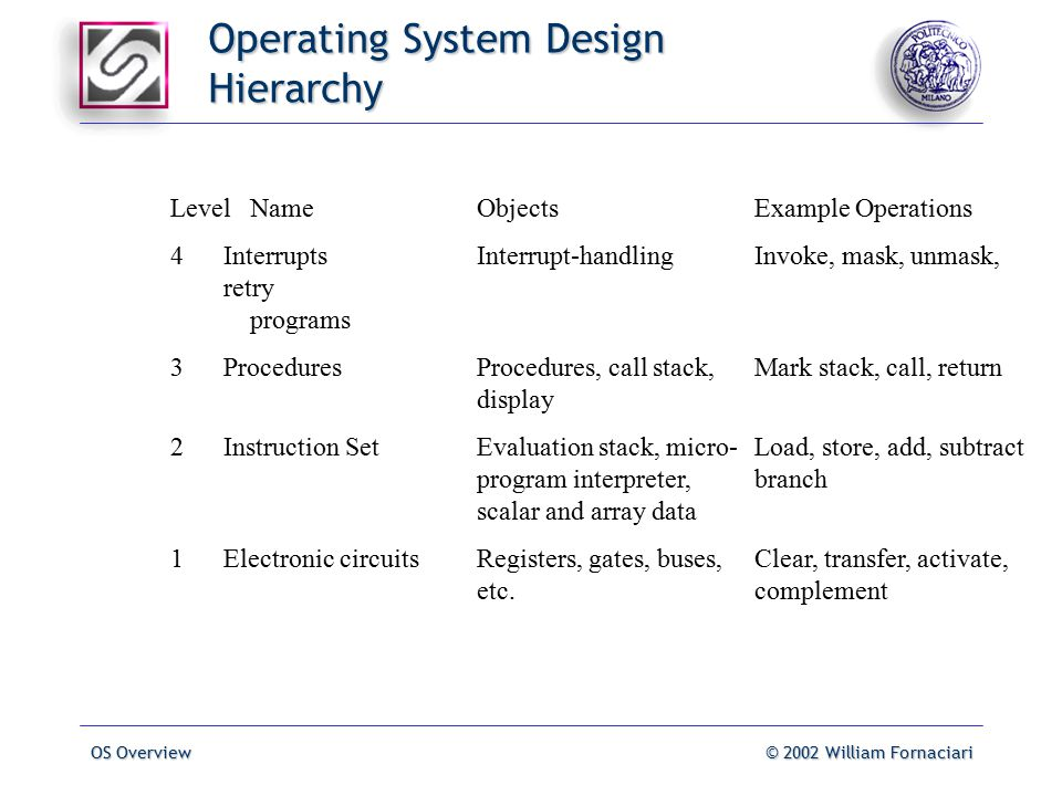 OS Overview© 2002 William Fornaciari Operating System Design Hierarchy LevelNameObjectsExample Operations 4InterruptsInterrupt-handlingInvoke, mask, unmask, retry programs 3ProceduresProcedures, call stack, Mark stack, call, return display 2Instruction SetEvaluation stack, micro-Load, store, add, subtract program interpreter,branch scalar and array data 1Electronic circuitsRegisters, gates, buses,Clear, transfer, activate, etc.complement
