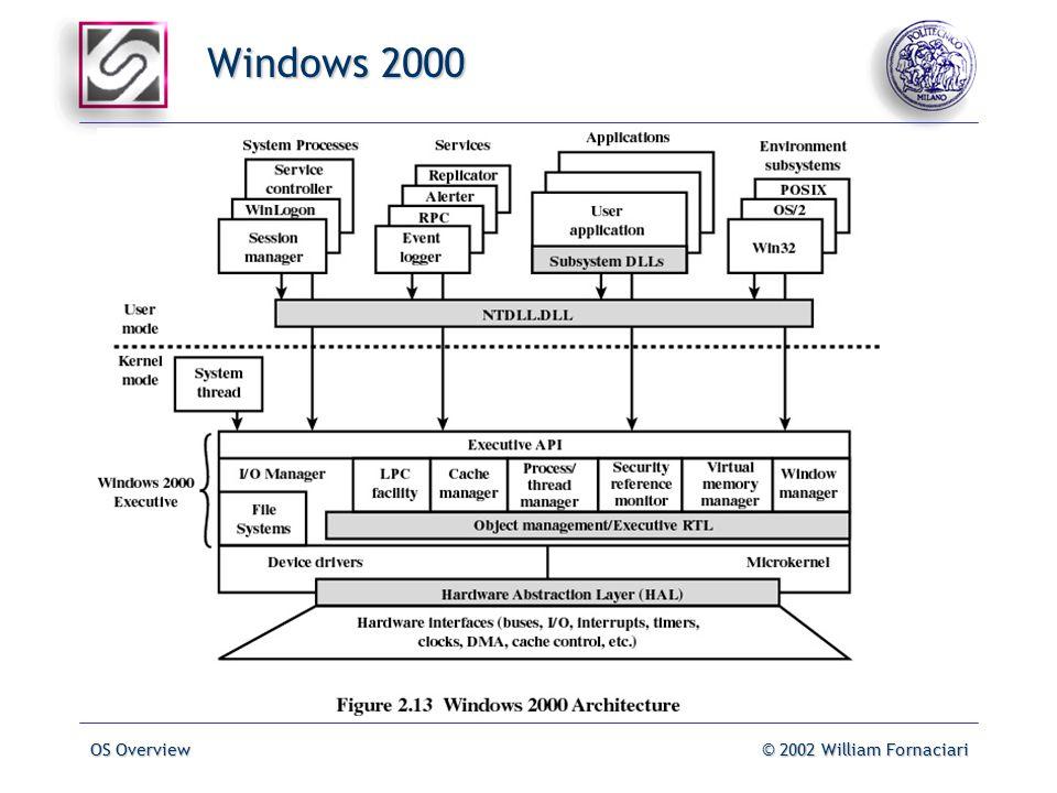 OS Overview© 2002 William Fornaciari Windows 2000