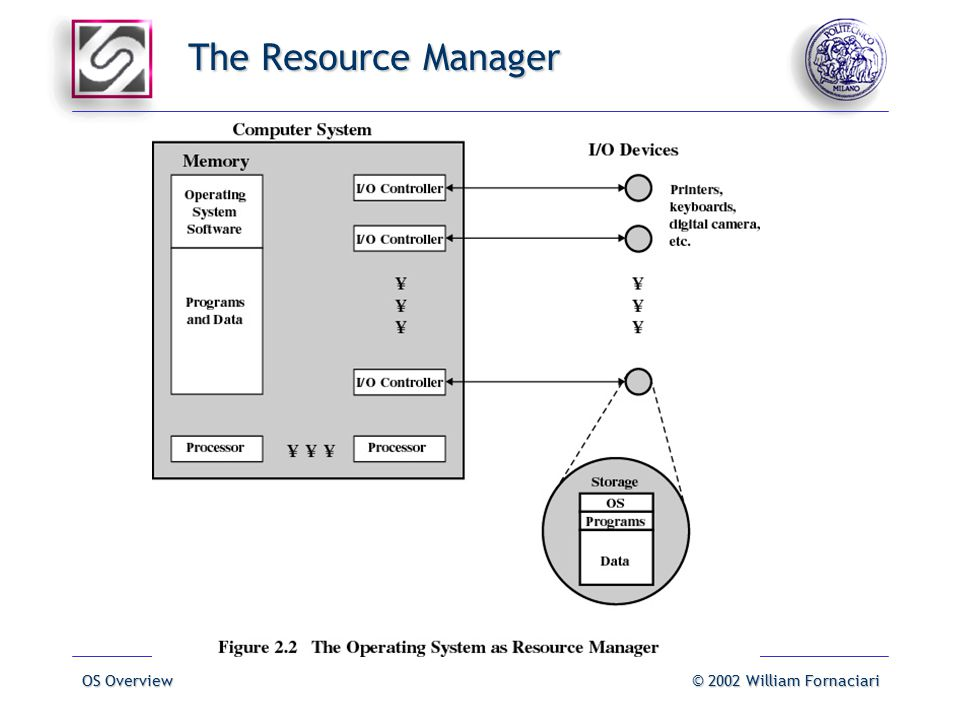 OS Overview© 2002 William Fornaciari The Resource Manager