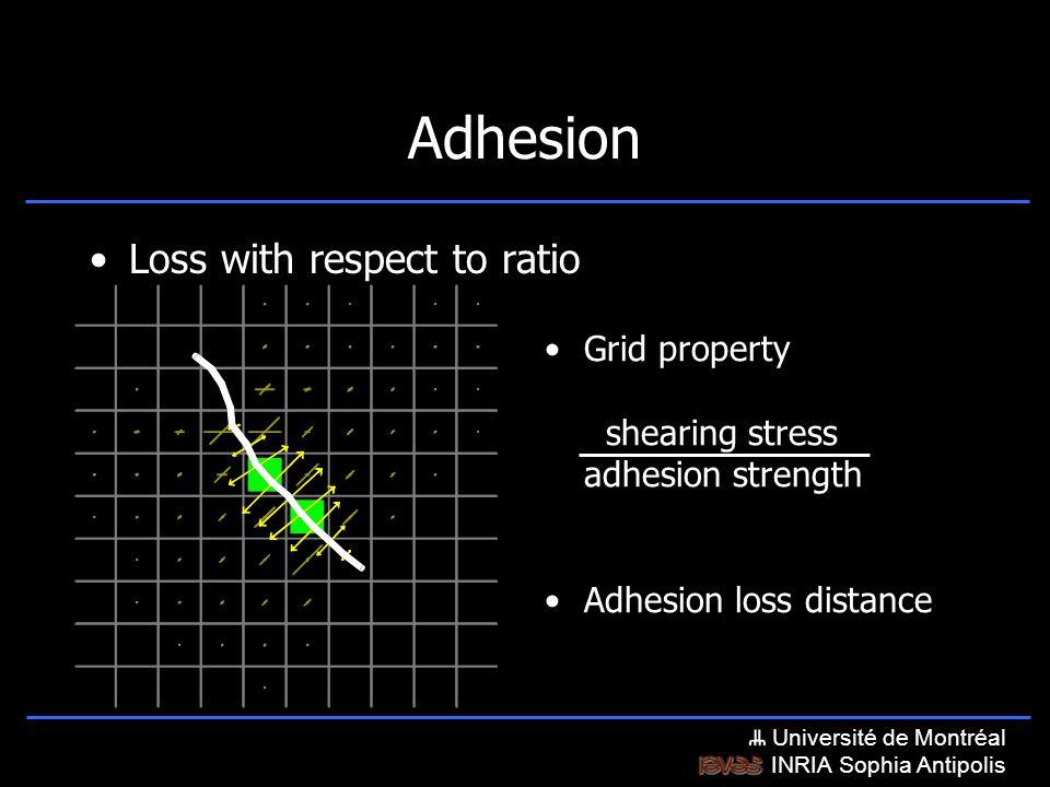 Université de Montréal INRIA Sophia Antipolis Adhesion loss distance Grid property shearing stress adhesion strength Adhesion Loss with respect to ratio