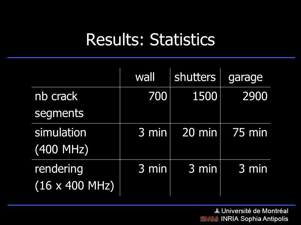 Université de Montréal INRIA Sophia Antipolis Results: Statistics wallshuttersgarage nb crack segments 70015002900 simulation (400 MHz) 3 min20 min75 min rendering (16 x 400 MHz) 3 min