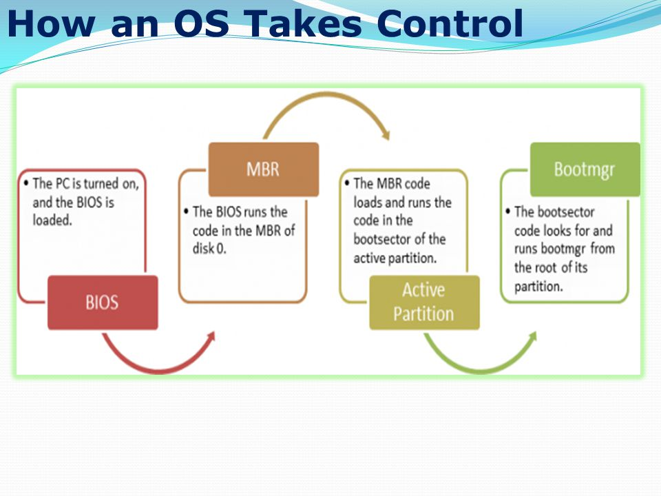 How an OS Takes Control