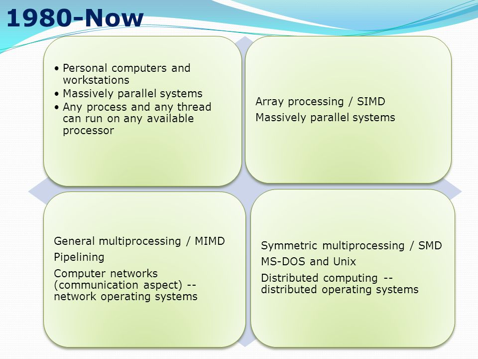 Personal computers and workstations Massively parallel systems Any process and any thread can run on any available processor Array processing / SIMD Massively parallel systems General multiprocessing / MIMD Pipelining Computer networks (communication aspect) -- network operating systems Symmetric multiprocessing / SMD MS-DOS and Unix Distributed computing -- distributed operating systems 1980-Now