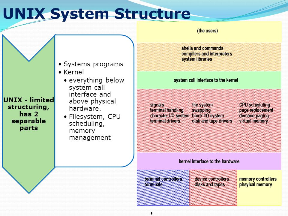 UNIX System Structure UNIX - limited structuring, has 2 separable parts Systems programs Kernel everything below system call interface and above physical hardware.