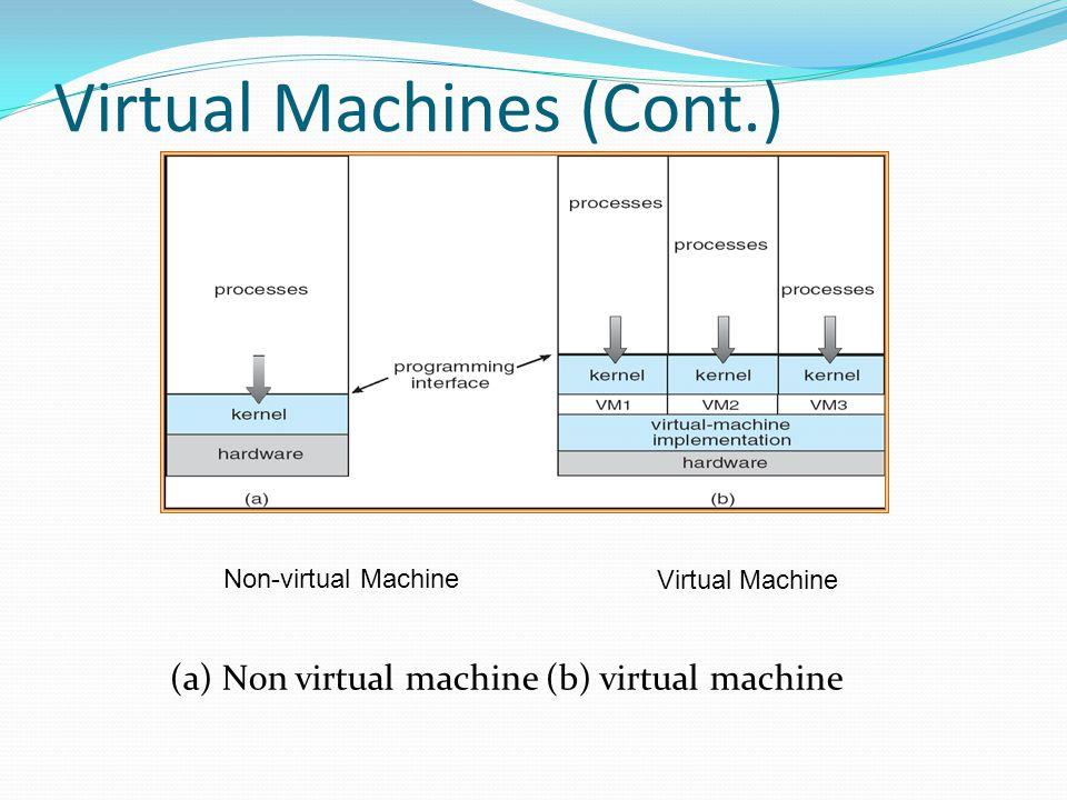 Virtual Machines (Cont.) (a) Non virtual machine (b) virtual machine Non-virtual Machine Virtual Machine