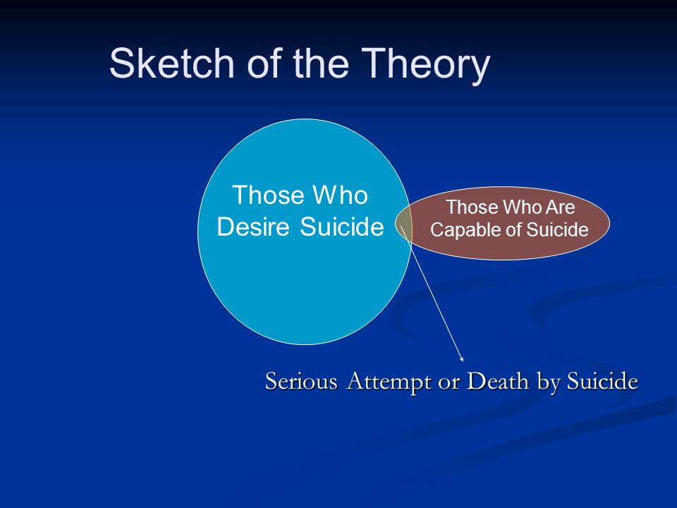 Serious Attempt or Death by Suicide Those Who Desire Suicide Those Who Are Capable of Suicide Sketch of the Theory