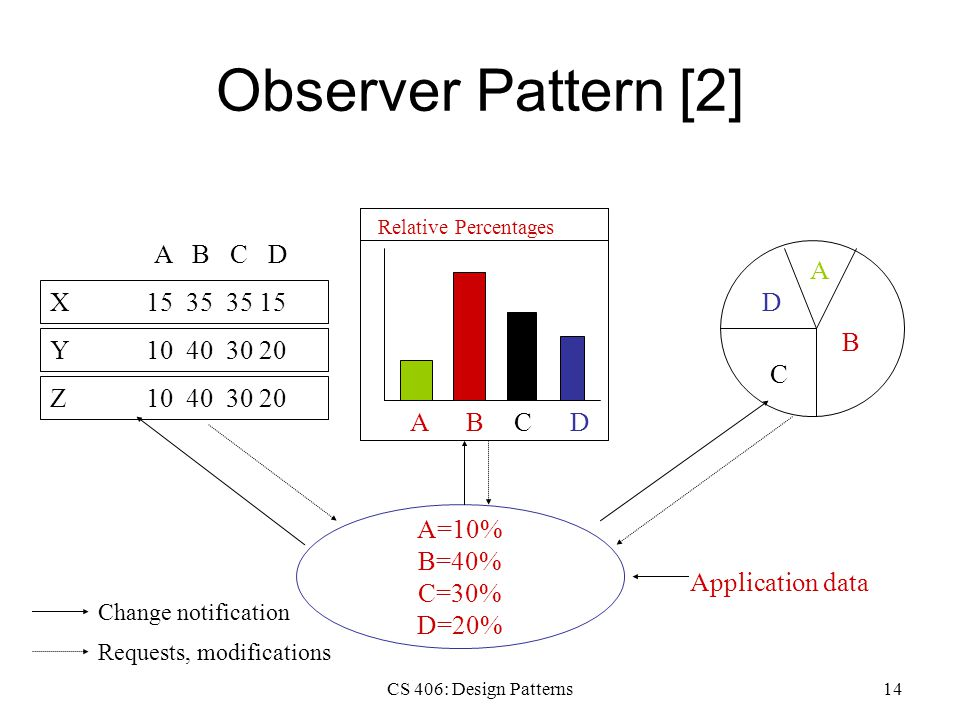 CS 406: Design Patterns14 Observer Pattern [2] A=10% B=40% C=30% D=20% Application data A B C D ADCB Relative Percentages Y10 40 30 20 X15 35 35 15 Z10 40 30 20 A B C D Change notification Requests, modifications