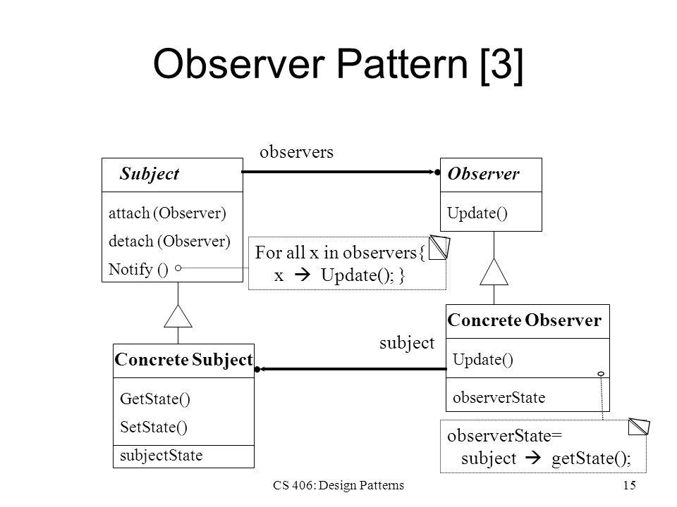 CS 406: Design Patterns15 Observer Pattern [3] Subject attach (Observer) detach (Observer) Notify () Observer Update() Concrete Observer Update() observerState Concrete Subject GetState() SetState() subjectState observers subject For all x in observers{ x  Update(); } observerState= subject  getState();