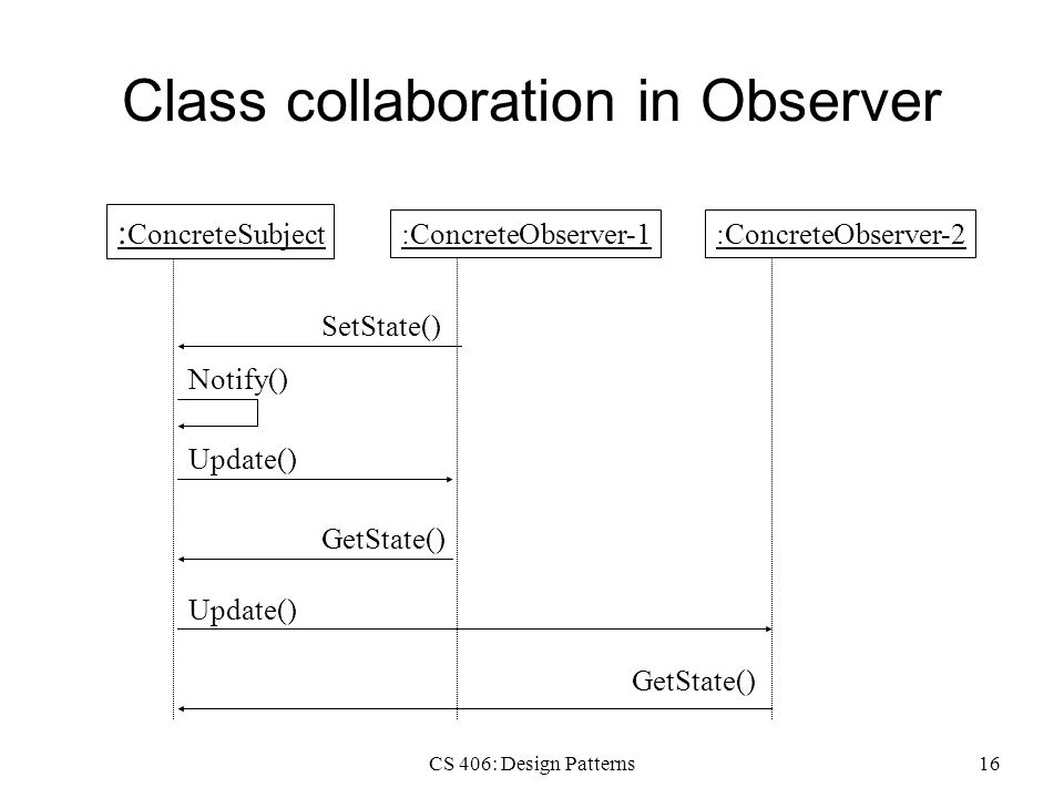CS 406: Design Patterns16 Class collaboration in Observer : ConcreteSubject :ConcreteObserver-1:ConcreteObserver-2 GetState() Notify() Update() SetState() GetState() Update()