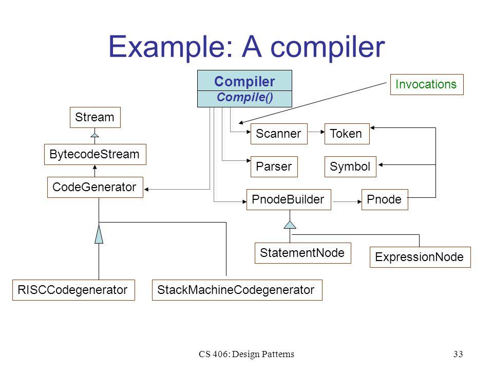 CS 406: Design Patterns33 Example: A compiler StackMachineCodegeneratorRISCCodegeneratorStream BytecodeStream CodeGenerator ScannerTokenParserSymbolPnodeBuilderPnode ExpressionNode StatementNode Compiler Compile() Invocations