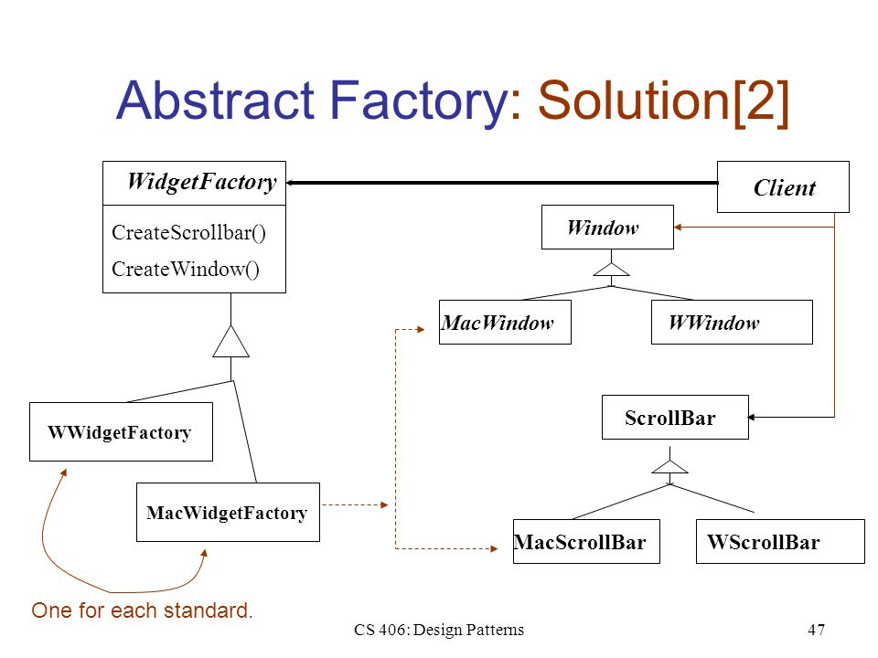 CS 406: Design Patterns47 Abstract Factory: Solution[2] WidgetFactory CreateScrollbar() CreateWindow() WindowScrollBar WWidgetFactory MacWidgetFactory
