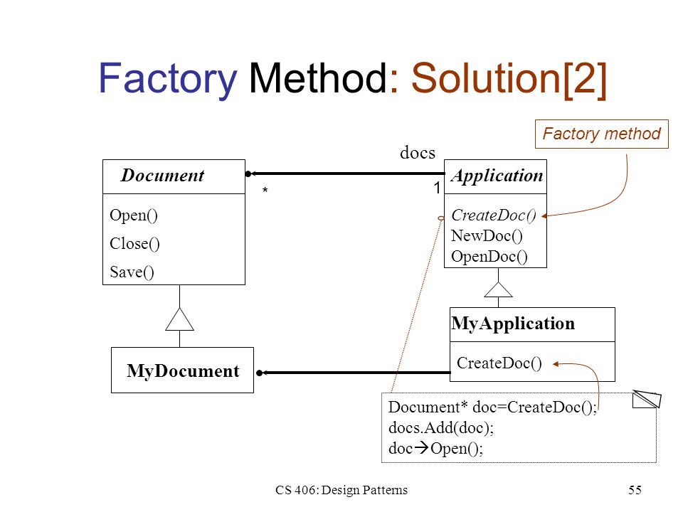 CS 406: Design Patterns55 Factory Method: Solution[2] Document Open() Close() Save() Application CreateDoc() NewDoc() OpenDoc() MyApplication CreateDoc() MyDocument Document* doc=CreateDoc(); docs.Add(doc); doc  Open(); docs 1 * Factory method