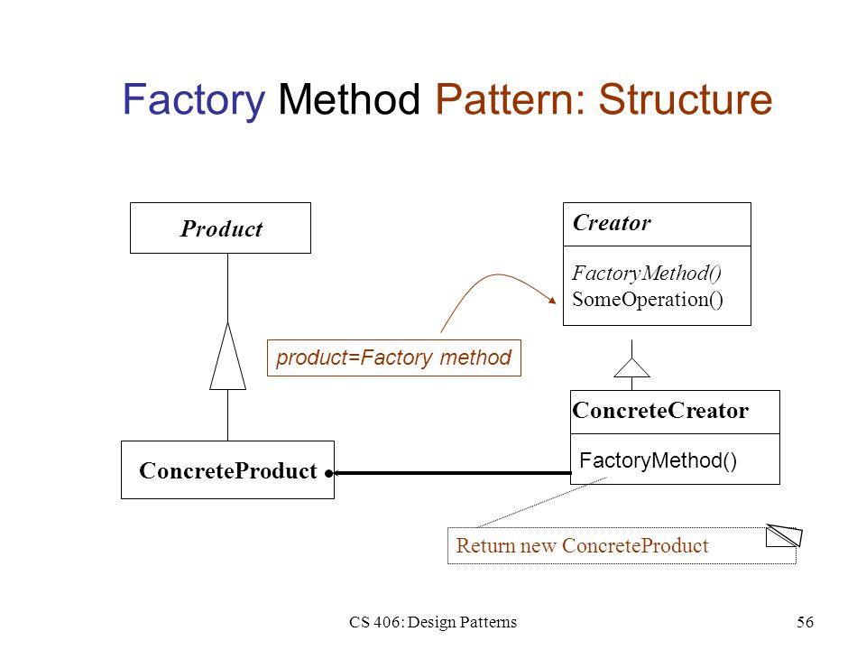 CS 406: Design Patterns56 Factory Method Pattern: Structure Product Creator FactoryMethod() SomeOperation() ConcreteCreator FactoryMethod() ConcretePr