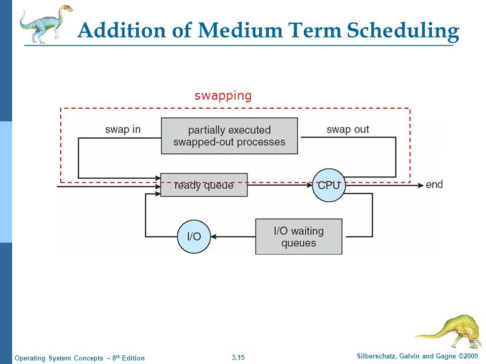 3.15 Silberschatz, Galvin and Gagne ©2009 Operating System Concepts – 8 th Edition Addition of Medium Term Scheduling swapping