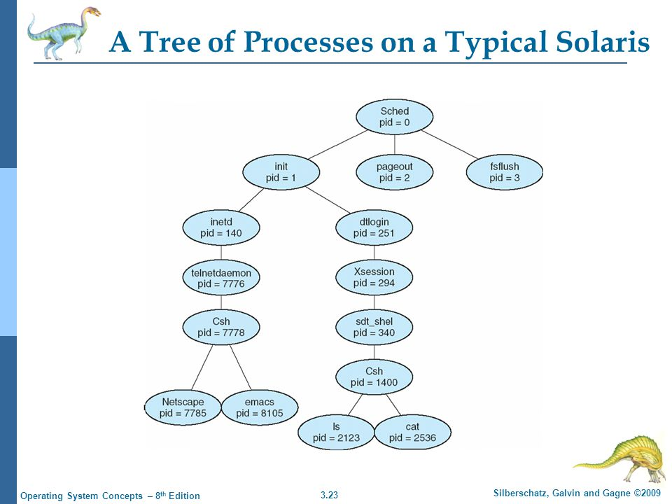 3.23 Silberschatz, Galvin and Gagne ©2009 Operating System Concepts – 8 th Edition A Tree of Processes on a Typical Solaris