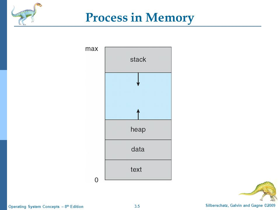 3.5 Silberschatz, Galvin and Gagne ©2009 Operating System Concepts – 8 th Edition Process in Memory
