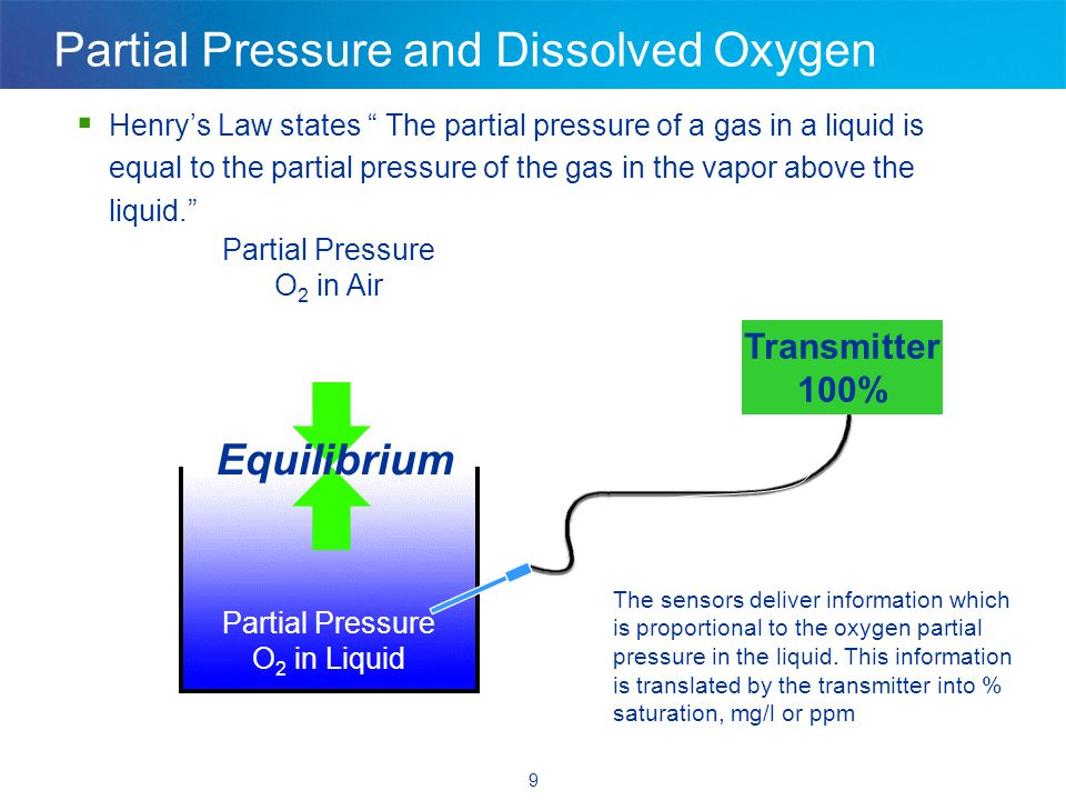 9 Partial Pressure and Dissolved Oxygen  Henry's Law states The partial pressure of a gas in a liquid is equal to the partial pressure of the gas in the vapor above the liquid. The sensors deliver information which is proportional to the oxygen partial pressure in the liquid.