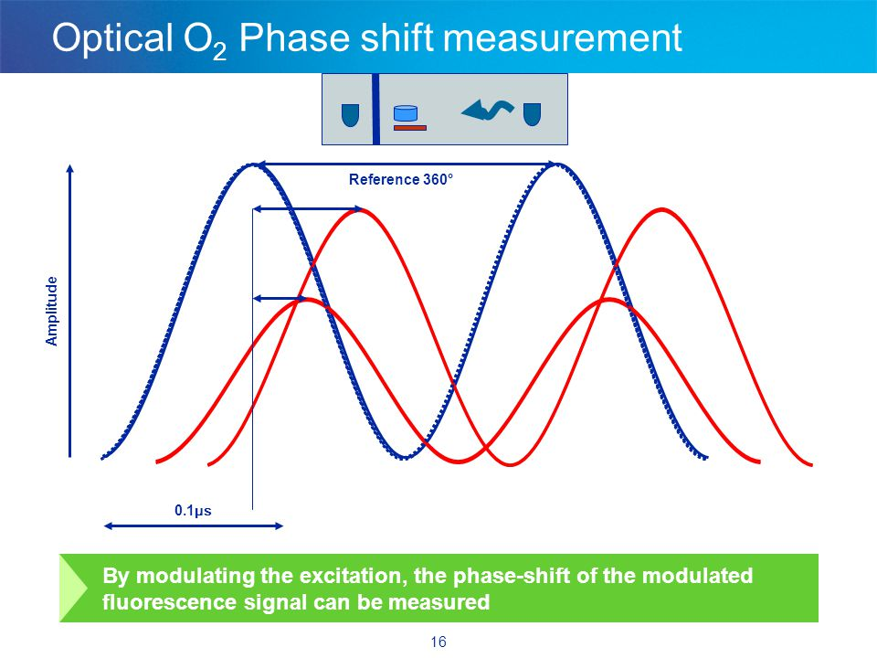 16 Optical O 2 Phase shift measurement By modulating the excitation, the phase-shift of the modulated fluorescence signal can be measured Amplitude 0.1 μs Reference 360°