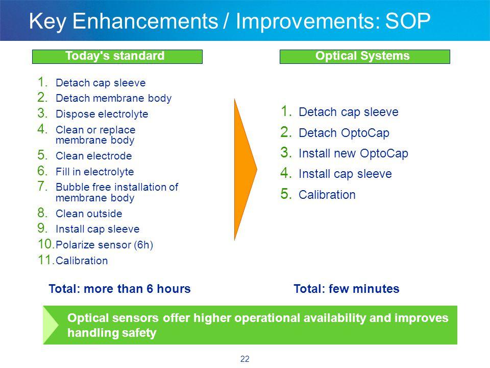 22 Key Enhancements / Improvements: SOP 1.Detach cap sleeve 2.