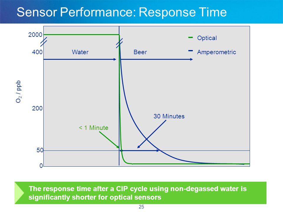 25 Sensor Performance: Response Time Optical Amperometric < 1 Minute O 2 / ppb The response time after a CIP cycle using non-degassed water is significantly shorter for optical sensors 30 Minutes 400 200 0 50 2000 WaterBeer