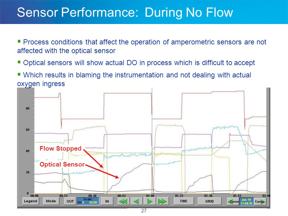 27 Sensor Performance: During No Flow Optical Sensor Flow Stopped  Process conditions that affect the operation of amperometric sensors are not affected with the optical sensor  Optical sensors will show actual DO in process which is difficult to accept  Which results in blaming the instrumentation and not dealing with actual oxygen ingress