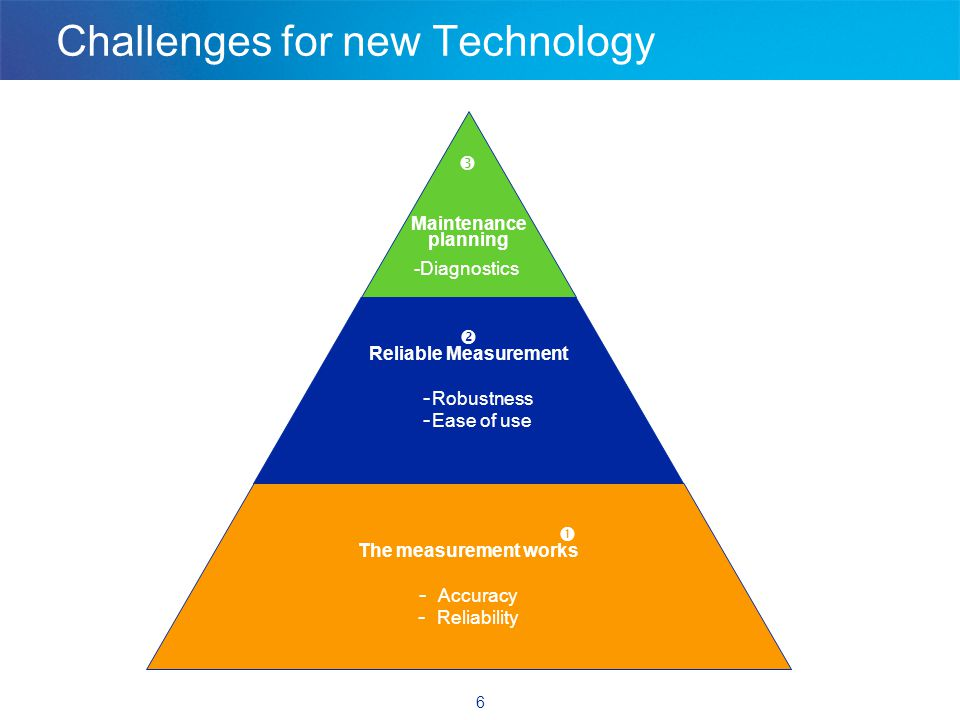 6 Challenges for new Technology  Reliable Measurement - Robustness - Ease of use  Maintenance planning -Diagnostics  The measurement works - Accuracy - Reliability