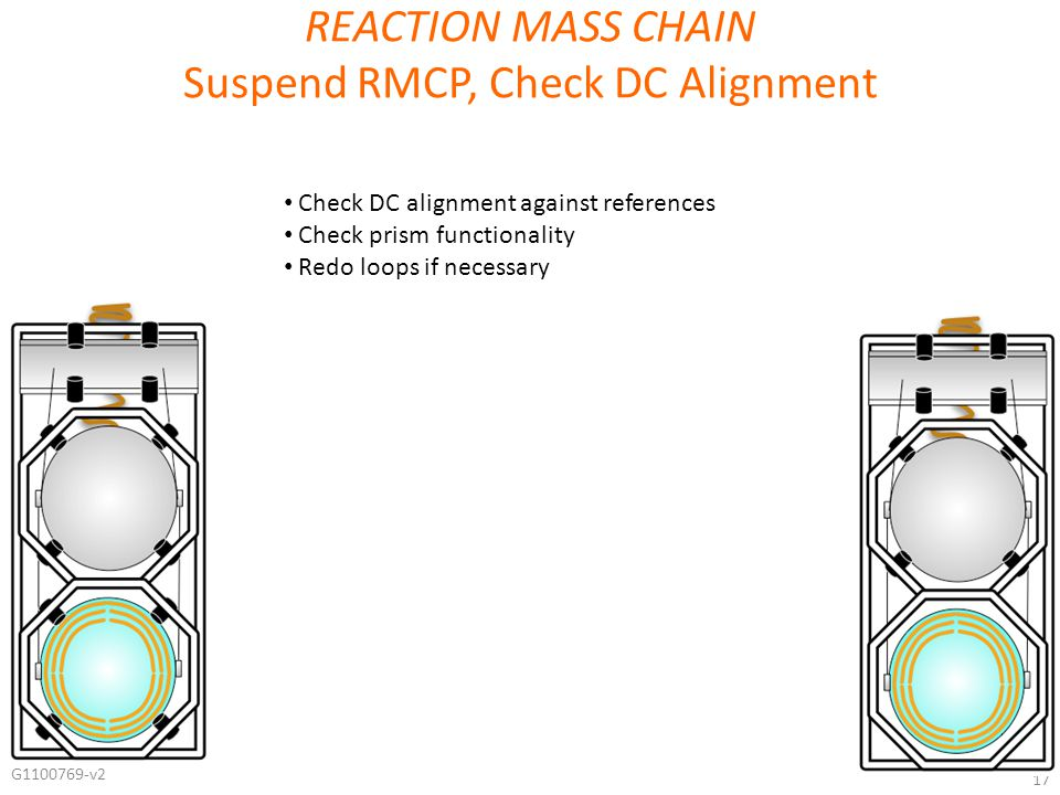 G1100769-v2 17 REACTION MASS CHAIN Suspend RMCP, Check DC Alignment Check DC alignment against references Check prism functionality Redo loops if necessary