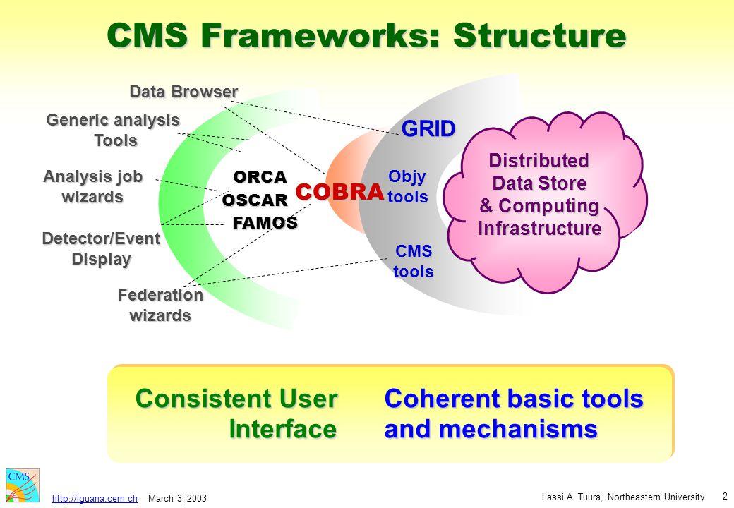 March 3, 2003 Lassi A. Tuura, Northeastern University http://iguana.cern.ch 2 CMS Frameworks: Structure Federationwizards Detector/EventDisplay Data B