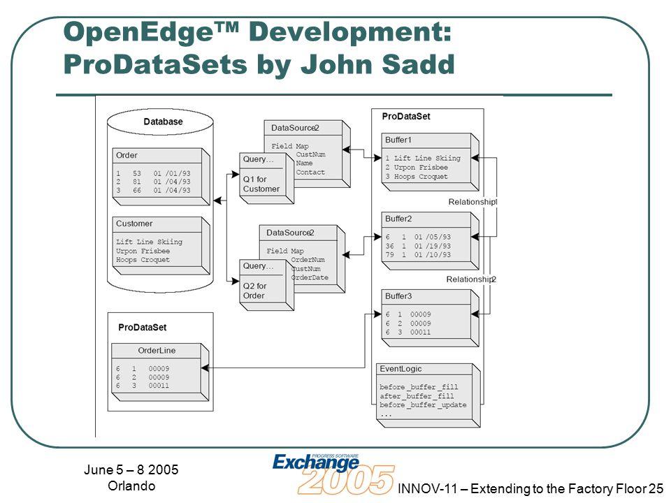 June 5 – 8 2005 Orlando INNOV-11 – Extending to the Factory Floor 25 OpenEdge™ Development: ProDataSets by John Sadd