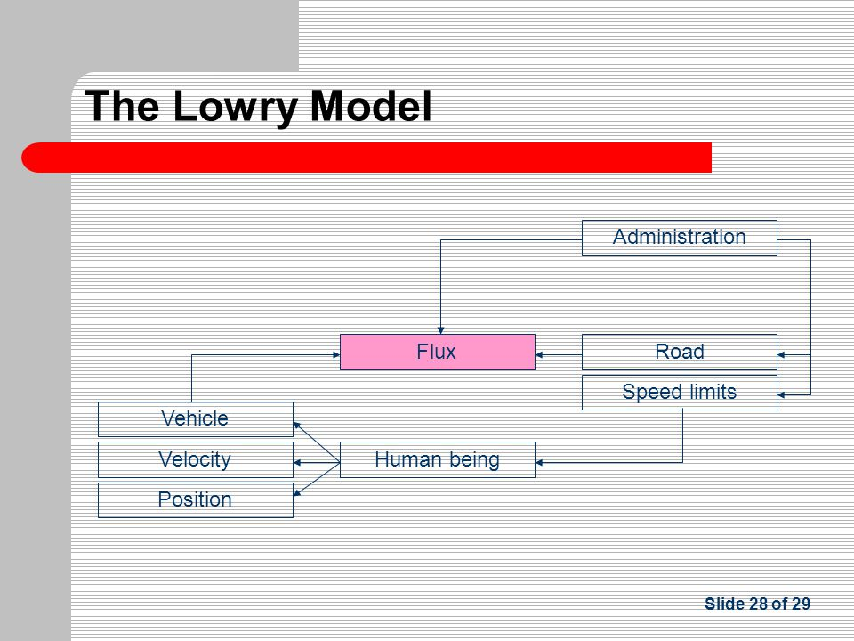 Slide 28 of 29 FluxRoad Vehicle Human being Position Velocity Administration Speed limits The Lowry Model