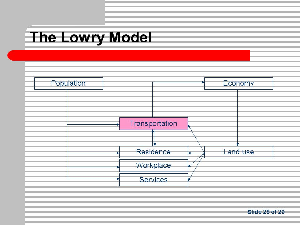 Slide 28 of 29 Transportation Residence Population Services Land use Economy Workplace The Lowry Model