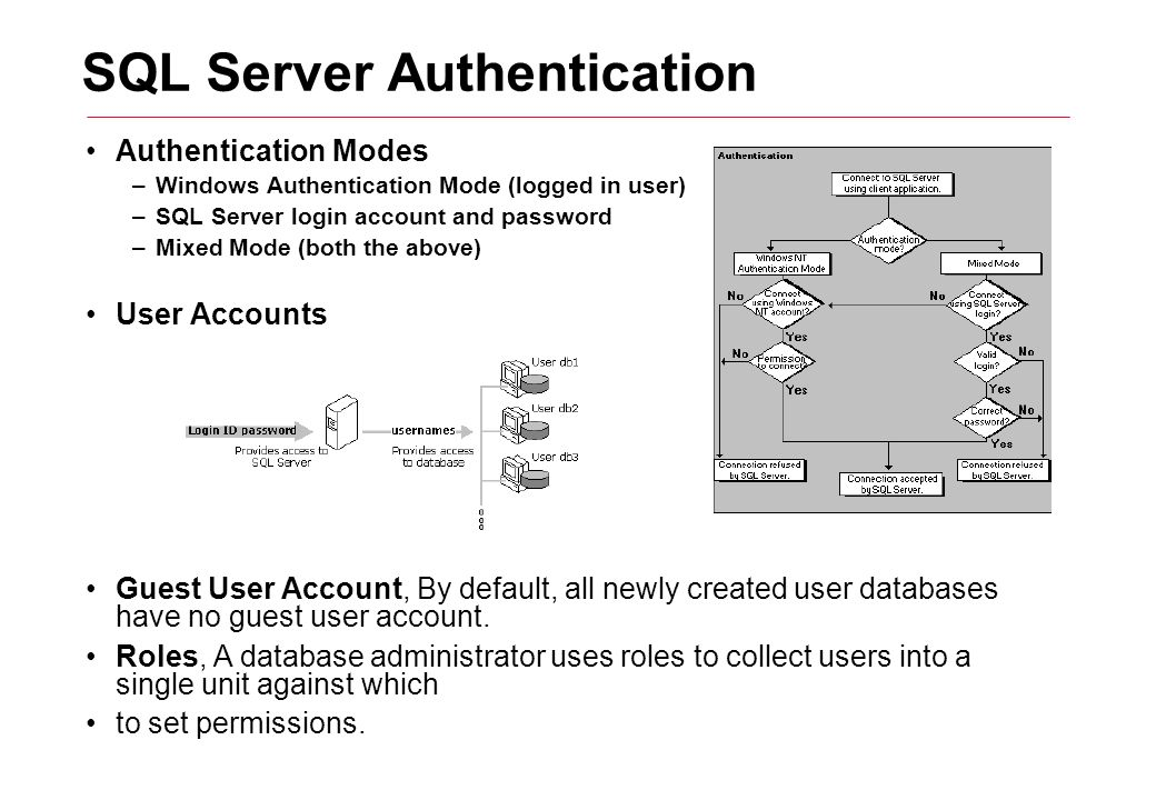 SQL Server Authentication Authentication Modes –Windows Authentication Mode (logged in user) –SQL Server login account and password –Mixed Mode (both the above) User Accounts Guest User Account, By default, all newly created user databases have no guest user account.