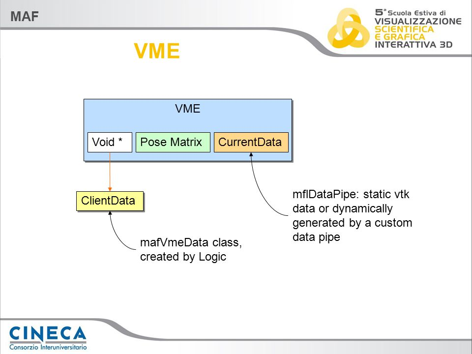 MAF VME CurrentDataPose MatrixVoid * ClientData mafVmeData class, created by Logic mflDataPipe: static vtk data or dynamically generated by a custom d