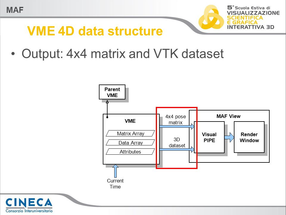 MAF VME 4D data structure Output: 4x4 matrix and VTK dataset VME Parent VME Matrix Array Data Array Attributes Current Time 4x4 pose matrix 3D dataset