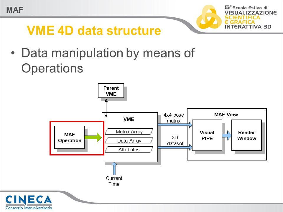 MAF VME 4D data structure Data manipulation by means of Operations VME Parent VME Matrix Array Data Array Attributes Current Time MAF Operation 4x4 pose matrix 3D dataset Visual PIPE Render Window MAF View