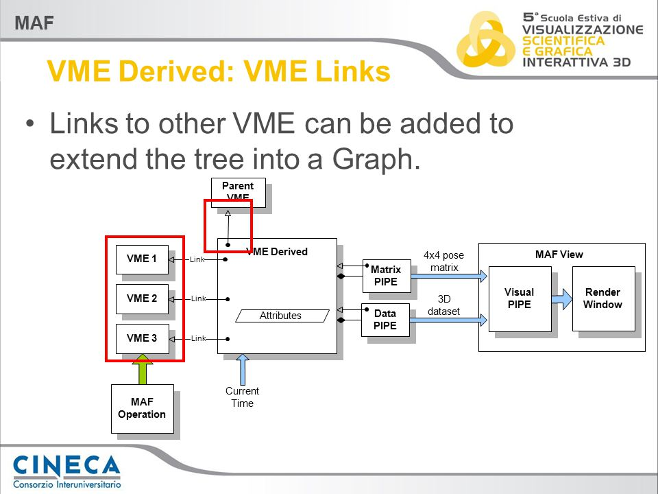 MAF VME Derived: VME Links Links to other VME can be added to extend the tree into a Graph.