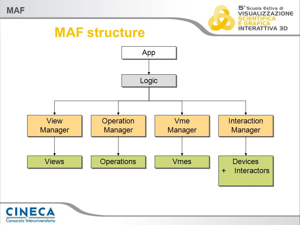 MAF Device Setup & Config Selected device settings Settings can be stored and restored