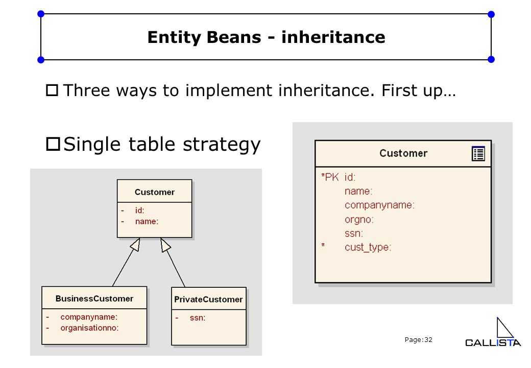 Copyright Callista Enterprise AB, 2005 Page:32 Entity Beans - inheritance  Three ways to implement inheritance. First up…  Single table strategy