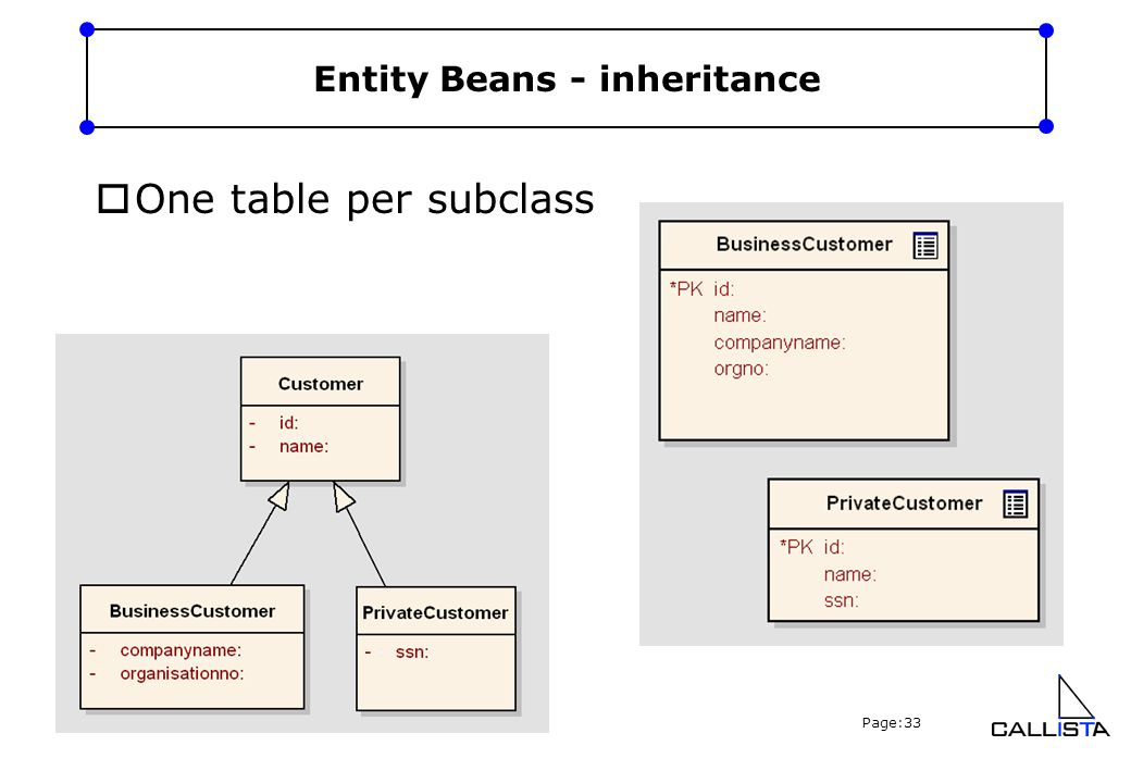 Copyright Callista Enterprise AB, 2005 Page:33 Entity Beans - inheritance  One table per subclass