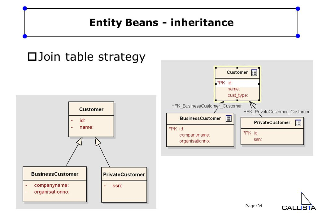 Copyright Callista Enterprise AB, 2005 Page:34 Entity Beans - inheritance  Join table strategy