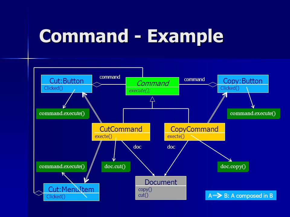 A B: A composed in B Command - Example Cut:Button Clicked() CopyCommand execte() Command execute(); doc.copy() doc Document copy() cut() command command.execute() CutCommand execte() doc doc.cut() Copy:Button Clicked() command.execute() command Cut:MenuItem Clicked() command.execute()