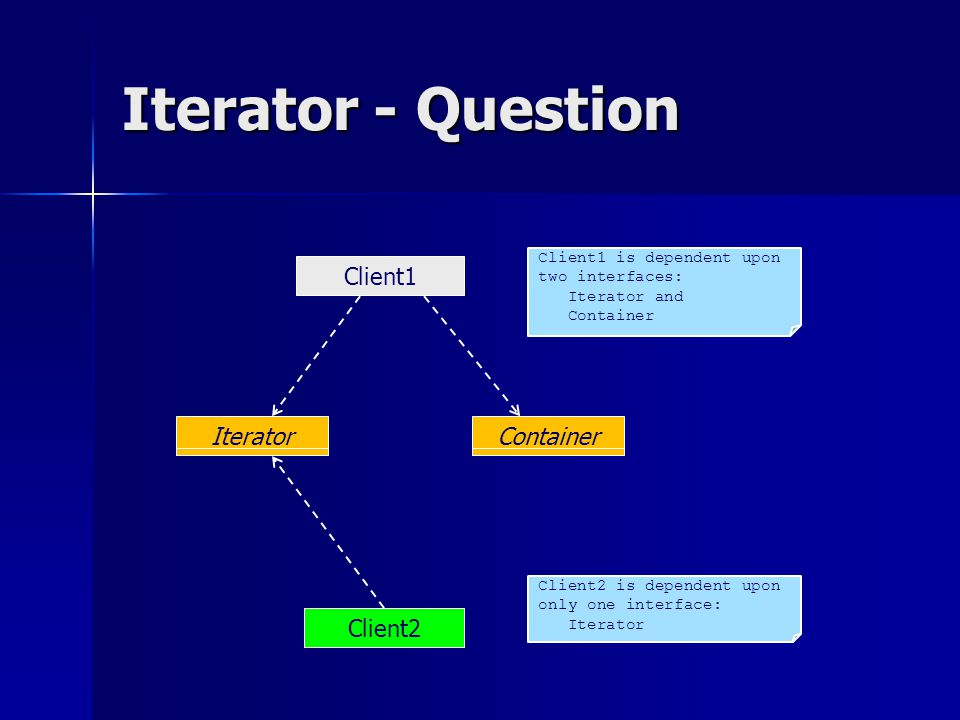Iterator - Question Client1 IteratorContainer Client2 Client1 is dependent upon two interfaces: Iterator and Container Client2 is dependent upon only
