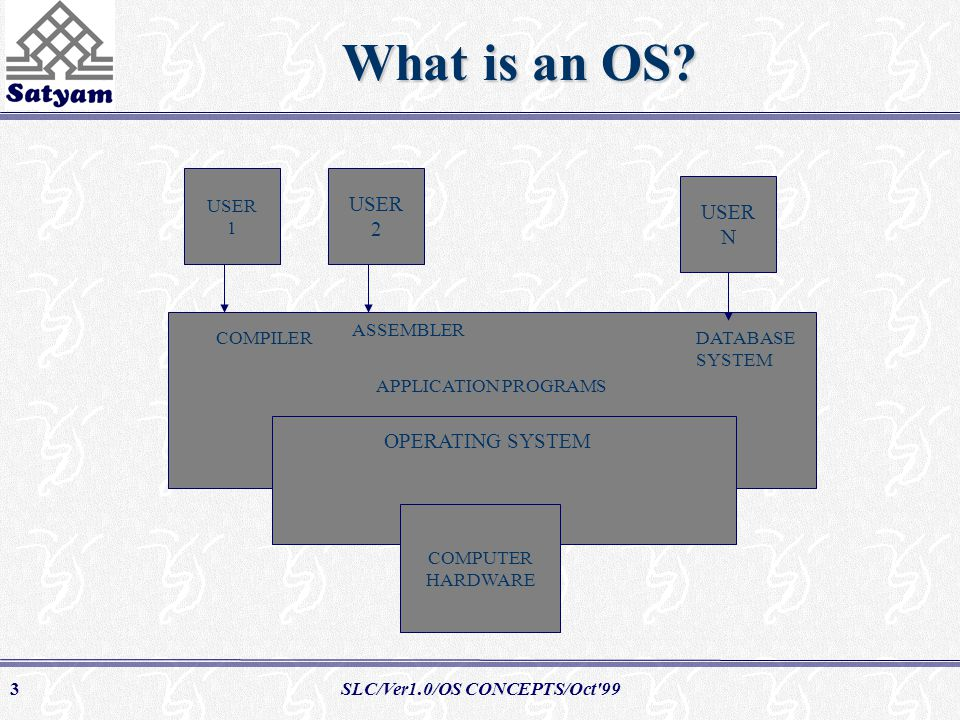 SLC/Ver1.0/OS CONCEPTS/Oct 993 What is an OS.