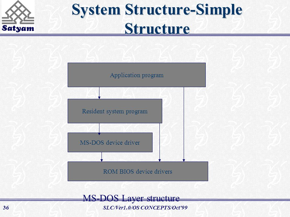 SLC/Ver1.0/OS CONCEPTS/Oct 9936 System Structure-Simple Structure Application program Resident system program MS-DOS device driver ROM BIOS device drivers MS-DOS Layer structure