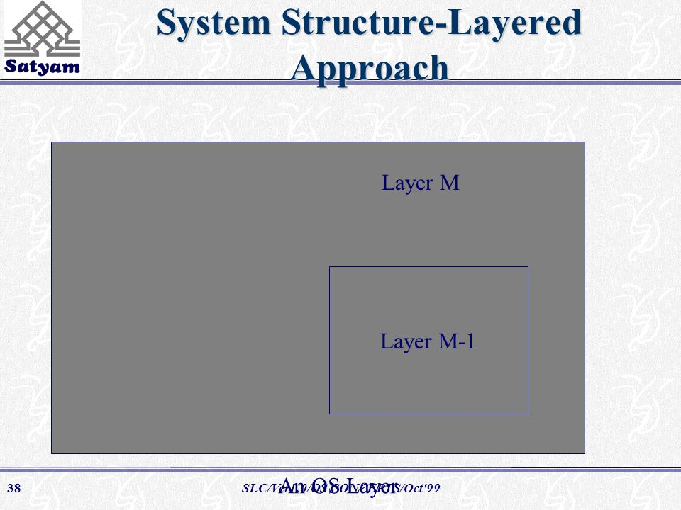 SLC/Ver1.0/OS CONCEPTS/Oct 9938 System Structure-Layered Approach Layer M-1 An OS Layer Layer M