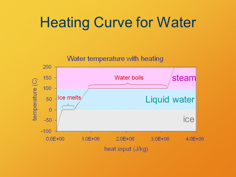 ice Liquid water steam Heating Curve for Water Water boils Ice melts