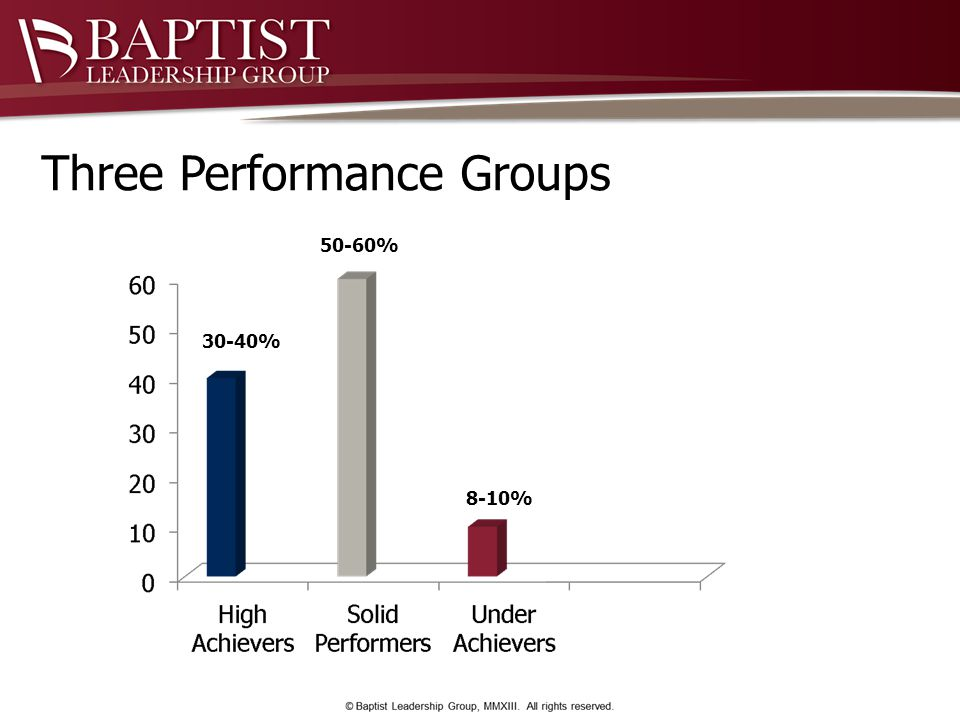 Three Performance Groups 30-40% 50-60% 8-10%