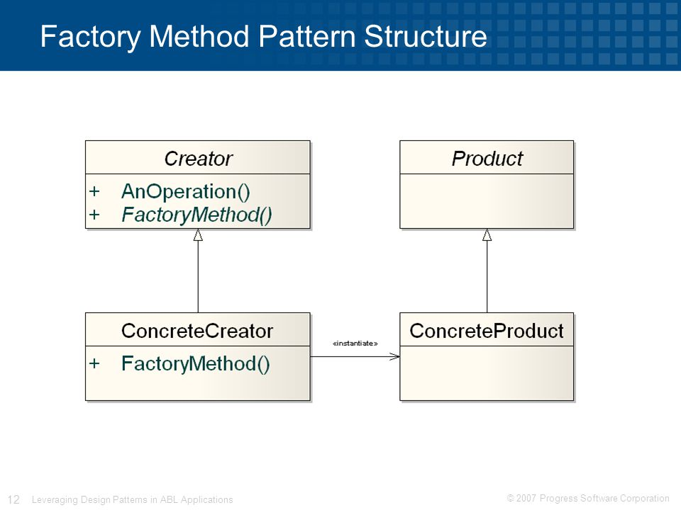 © 2007 Progress Software Corporation 12 Leveraging Design Patterns in ABL Applications Factory Method Pattern Structure
