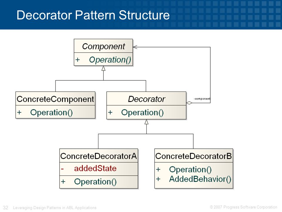 © 2007 Progress Software Corporation 32 Leveraging Design Patterns in ABL Applications Decorator Pattern Structure